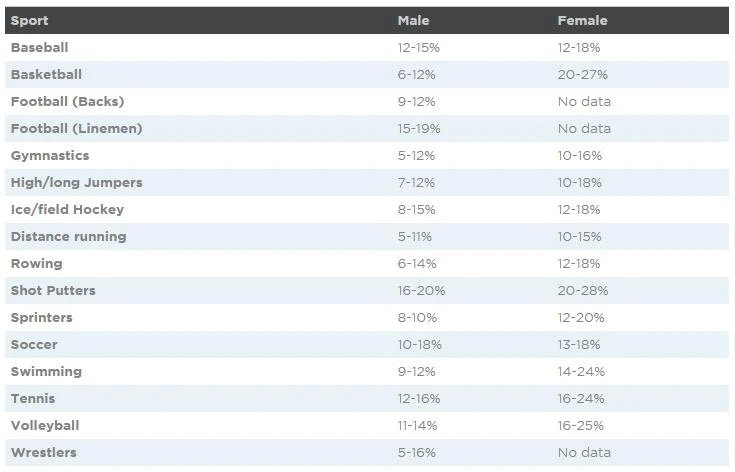 показатели процента жира атлетов - состав тела inbody винница