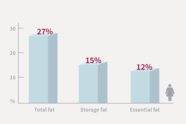 жир в теле женщины