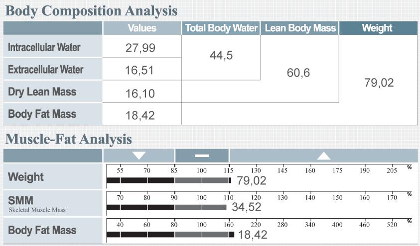 Как измерить безжировую массу тела и мышечную массу?