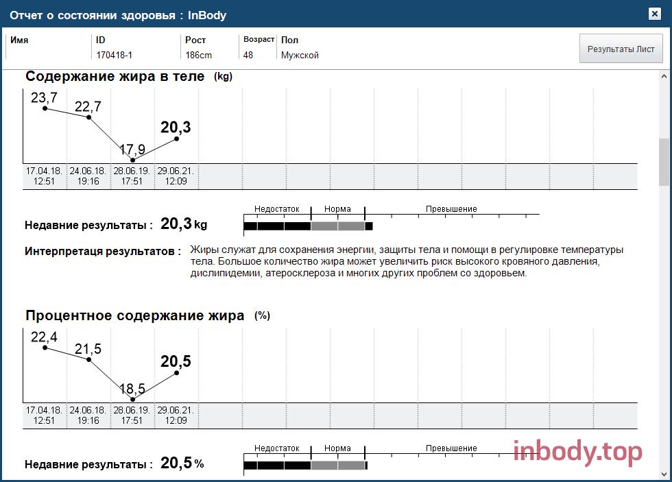 Отчет пациента с предыдущими измерениями содержания жира в теле и ПТЖ