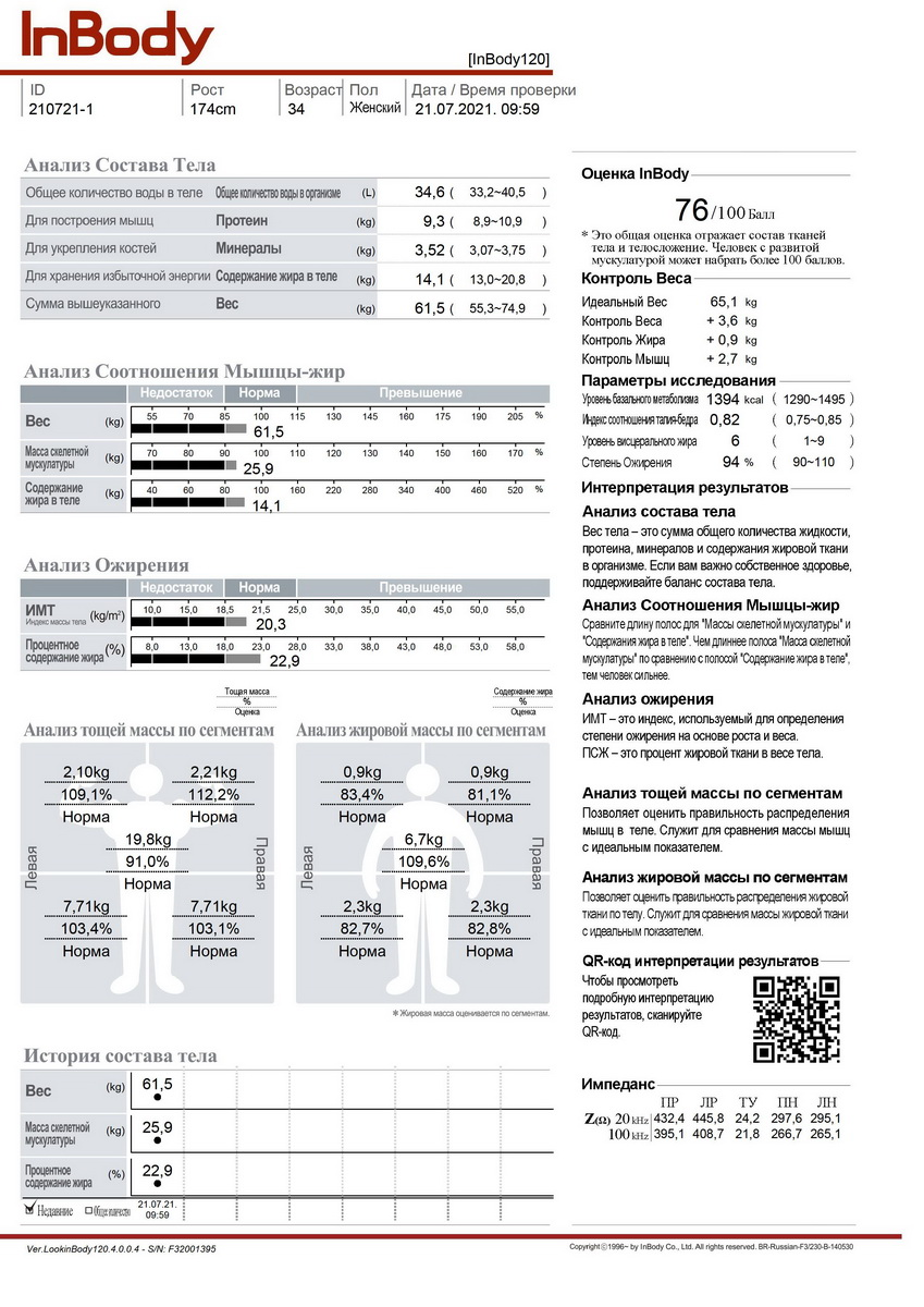Пример отчета анализа состава тела Inbody 120 на русском