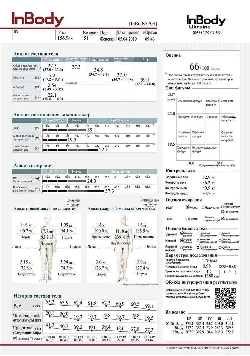 Пример отчета анализа состава тела Inbody 370s на русском