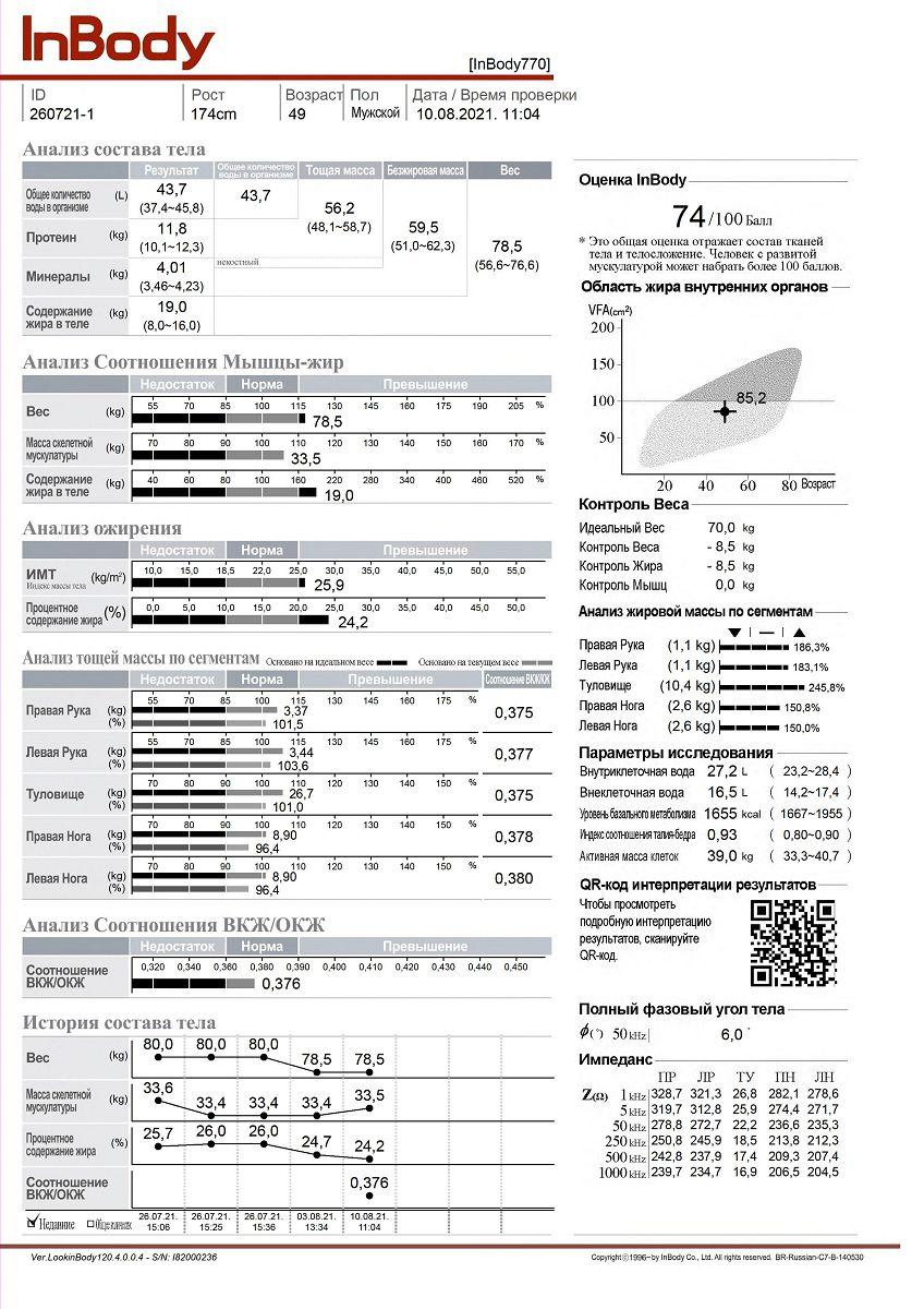 Пример отчета анализа состава тела Inbody 770 на русском - основные параметры