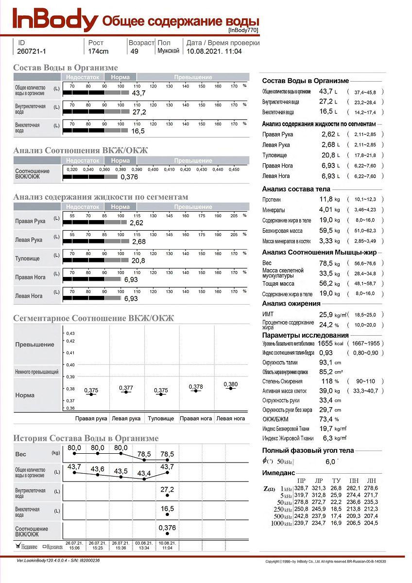 Пример отчета анализа состава тела Inbody 770 на русском - содержание воды